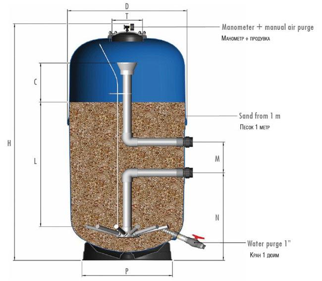 Как сделать песочный фильтр для бассейна своими